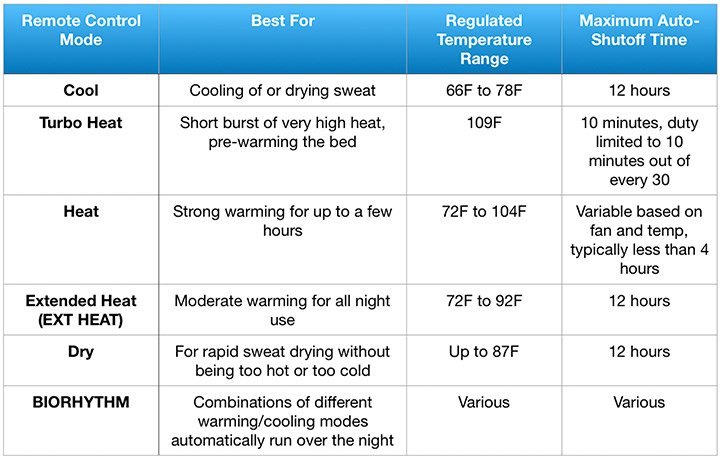 chart detailing the different bed jet operation modes
