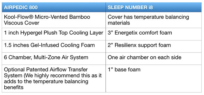 Airpedic Vs Sleep Number Table