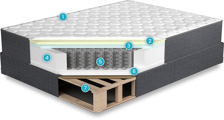 Aviya-Mattress-Review-construction-layers
