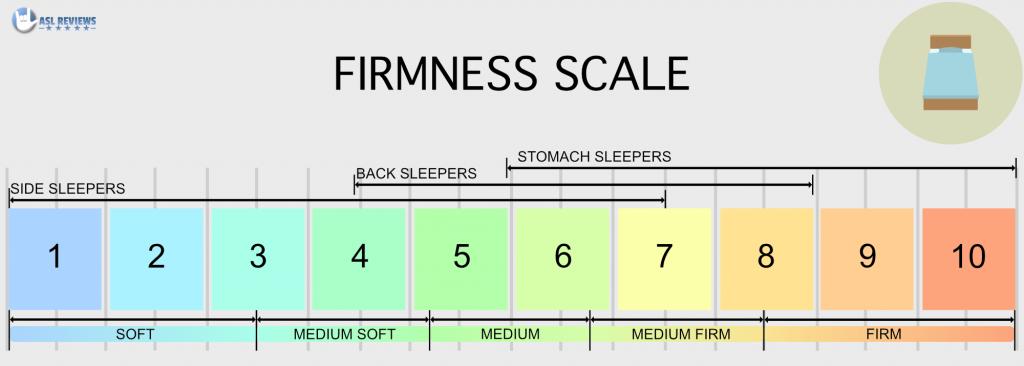 mattress Firmness Scale - Detailed